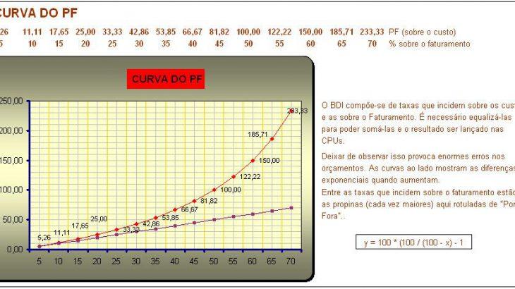 BDI Curva do PF